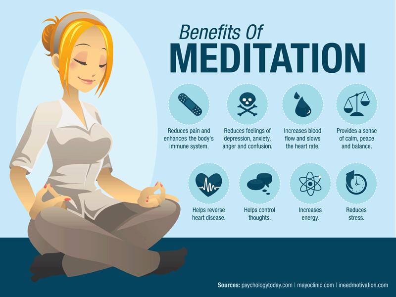 benefitsmeditation